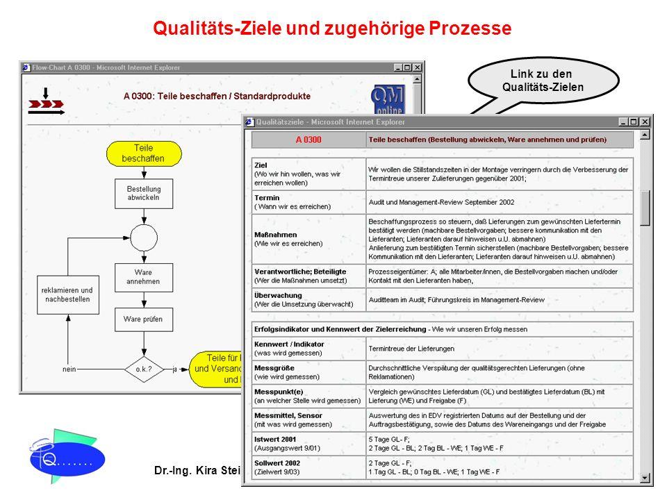 Dr.-Ing. Kira Stein Prozessoptimierung & TQM QM online® Qualitäts-Ziele und zugehörige Prozesse Link zu den Qualitäts-Zielen