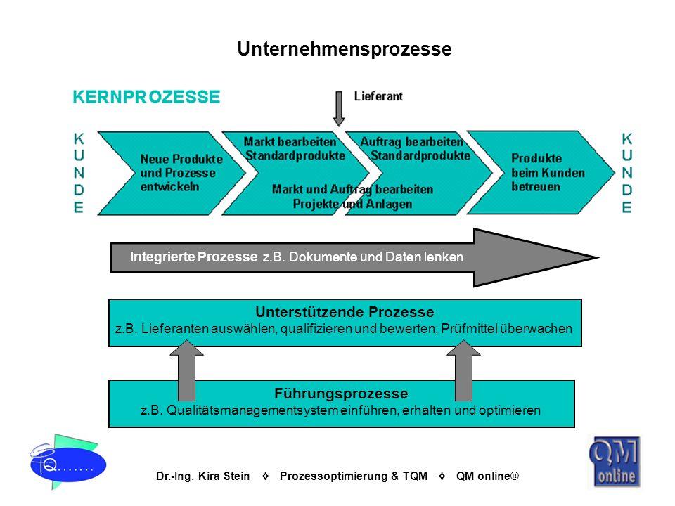 Dr.-Ing. Kira Stein Prozessoptimierung & TQM QM online® Unterstützende Prozesse z.B. Lieferanten auswählen, qualifizieren und bewerten; Prüfmittel übe