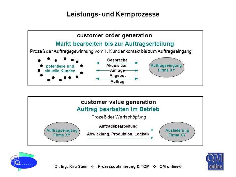 Dr.-Ing. Kira Stein Prozessoptimierung & TQM QM online® Leistungs- und Kernprozesse Auftragseingang Firma XY potentielle und aktuelle Kunden customer