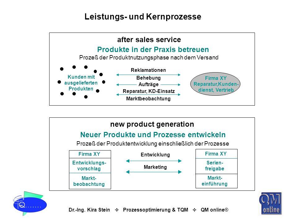 Dr.-Ing. Kira Stein Prozessoptimierung & TQM QM online® Leistungs- und Kernprozesse Produkte in der Praxis betreuen after sales service Prozeß der Pro