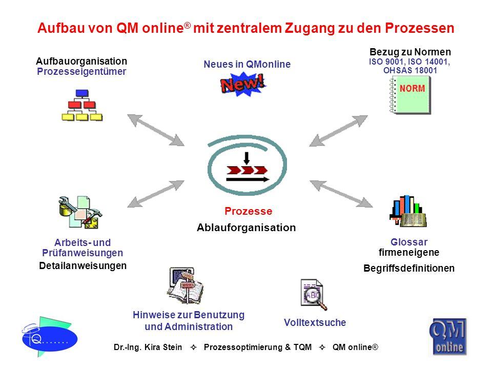 Dr.-Ing. Kira Stein Prozessoptimierung & TQM QM online® Bezug zu Normen ISO 9001, ISO 14001, OHSAS 18001 Glossar firmeneigene Begriffsdefinitionen Pro