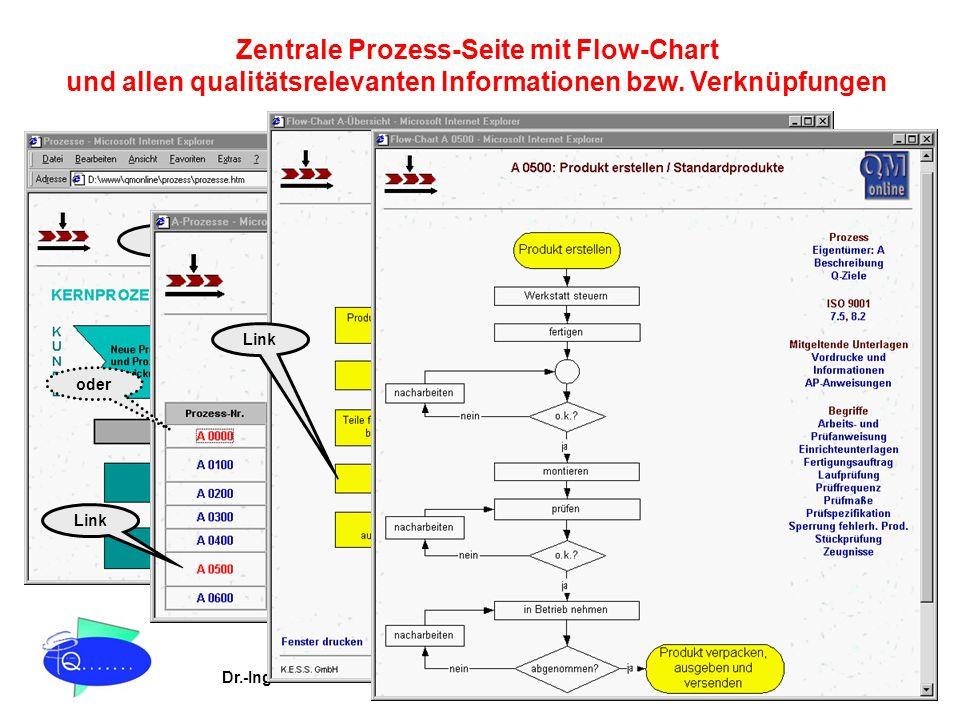 Dr.-Ing. Kira Stein Prozessoptimierung & TQM QM online® Link Zentrale Prozess-Seite mit Flow-Chart und allen qualitätsrelevanten Informationen bzw. Ve