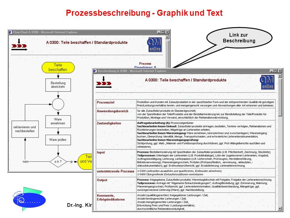 Dr.-Ing. Kira Stein Prozessoptimierung & TQM QM online® Prozessbeschreibung - Graphik und Text Link zur Beschreibung