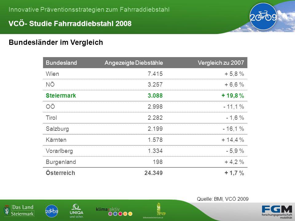 Innovative Präventionsstrategien zum Fahrraddiebstahl BundeslandAngezeigte DiebstähleVergleich zu 2007 Wien7.415+ 5,8 % NÖ3.257+ 6,6 % Steiermark3.088+ 19,8 % OÖ2.998- 11,1 % Tirol2.282- 1,6 % Salzburg2.199- 16,1 % Kärnten1.578+ 14,4 % Vorarlberg1.334- 5,9 % Burgenland198+ 4,2 % Österreich24.349+ 1,7 % Quelle: BMI, VCÖ 2009 Bundesländer im Vergleich VCÖ- Studie Fahrraddiebstahl 2008