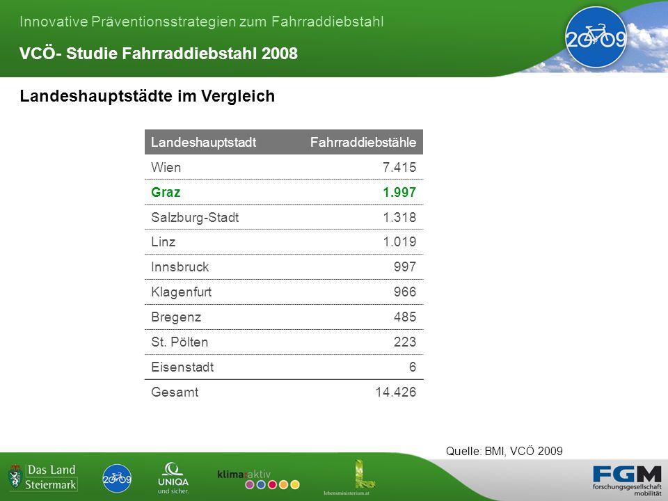 Innovative Präventionsstrategien zum Fahrraddiebstahl Landeshauptstädte im Vergleich LandeshauptstadtFahrraddiebstähle Wien7.415 Graz1.997 Salzburg-Stadt1.318 Linz1.019 Innsbruck997 Klagenfurt966 Bregenz485 St.