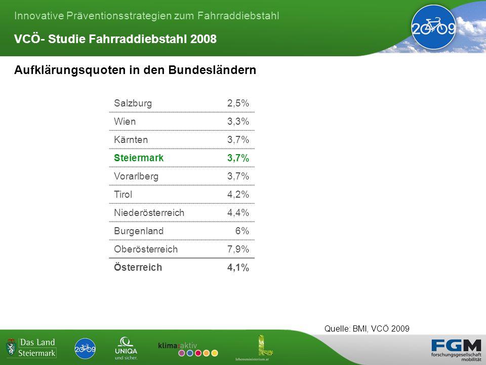 Innovative Präventionsstrategien zum Fahrraddiebstahl Aufklärungsquoten in den Bundesländern Salzburg2,5% Wien3,3% Kärnten3,7% Steiermark3,7% Vorarlberg3,7% Tirol4,2% Niederösterreich4,4% Burgenland6% Oberösterreich7,9% Österreich4,1% VCÖ- Studie Fahrraddiebstahl 2008 Quelle: BMI, VCÖ 2009