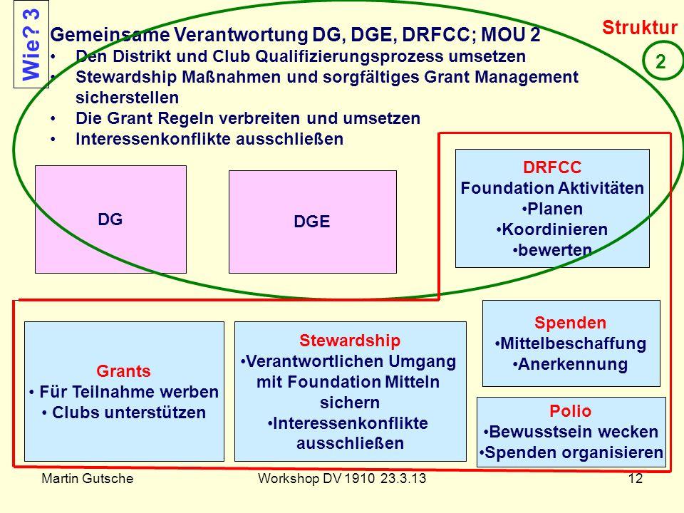 Martin GutscheWorkshop DV 1910 23.3.1312 DG DGE DRFCC Foundation Aktivitäten Planen Koordinieren bewerten Gemeinsame Verantwortung DG, DGE, DRFCC; MOU