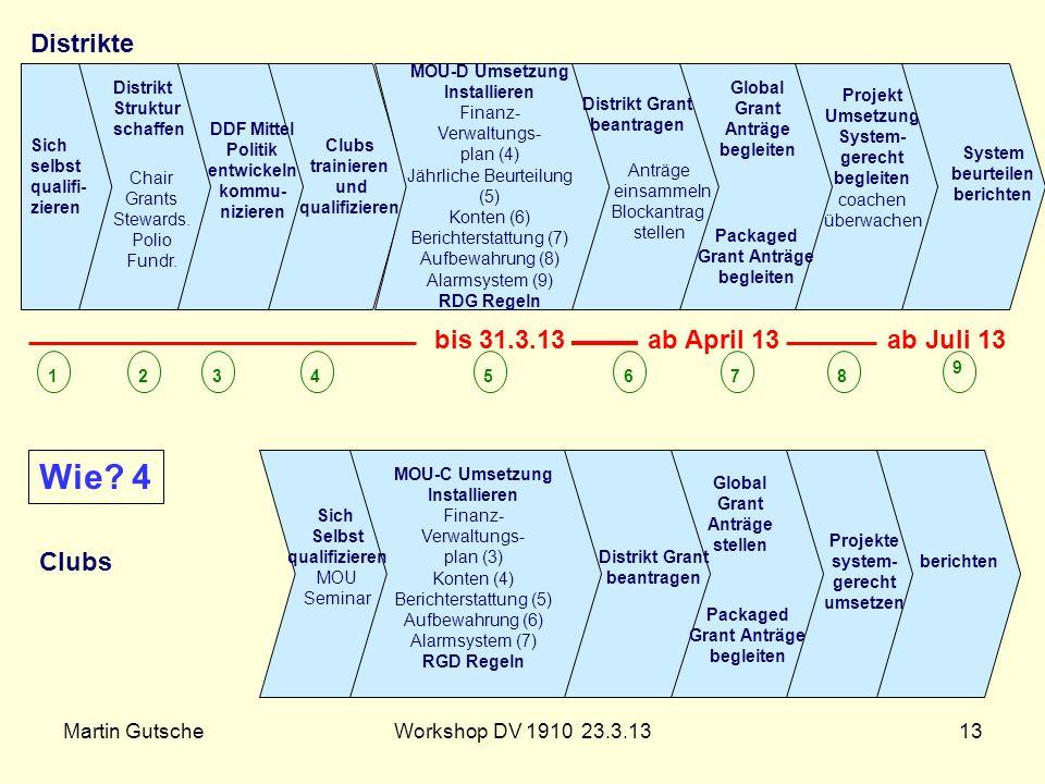 Martin GutscheWorkshop DV 1910 23.3.1313 MOU-D Umsetzung Installieren Finanz- Verwaltungs- plan (4) Jährliche Beurteilung (5) Konten (6) Berichterstat