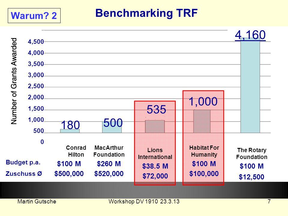 Martin GutscheWorkshop DV 1910 23.3.137 4,500 4,000 3,500 3,000 2,500 2,000 1,500 1,000 500 0 Conrad Hilton $100 M $500,000 MacArthur Foundation $260