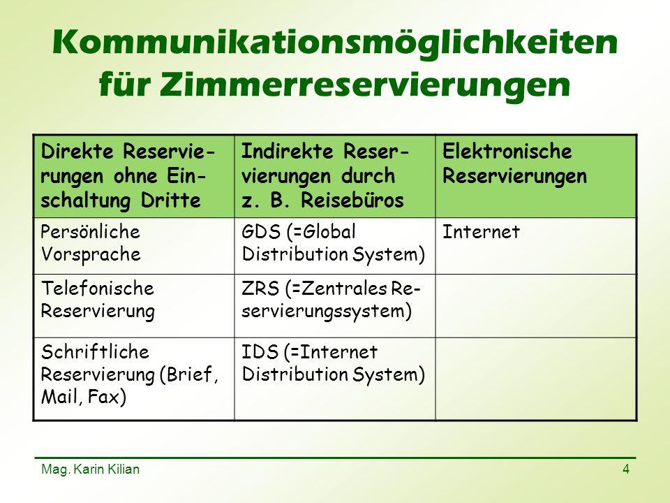 Mag. Karin Kilian 4 Kommunikationsmöglichkeiten für Zimmerreservierungen Direkte Reservie- rungen ohne Ein- schaltung Dritte Indirekte Reser- vierunge