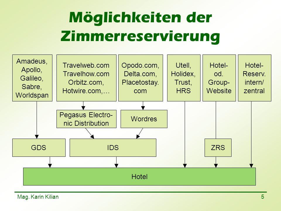 Mag.Karin Kilian 36 Haftung Haftung für eingebrachte Gegenstände.