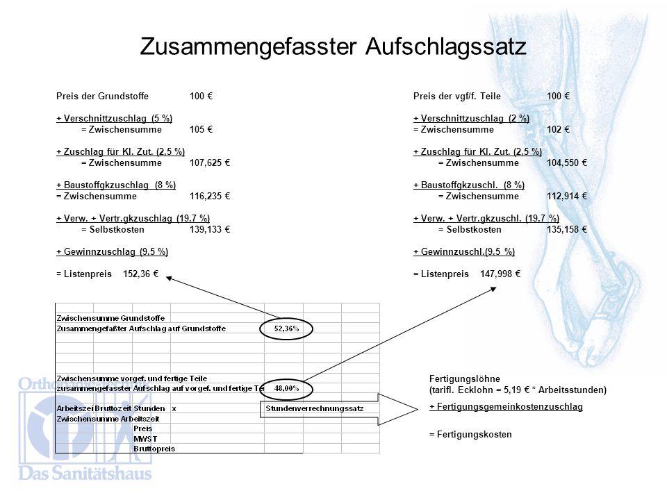 Preis der Grundstoffe100 + Verschnittzuschlag (5 %) = Zwischensumme105 + Zuschlag für Kl. Zut. (2,5 %) = Zwischensumme107,625 + Baustoffgkzuschlag (8