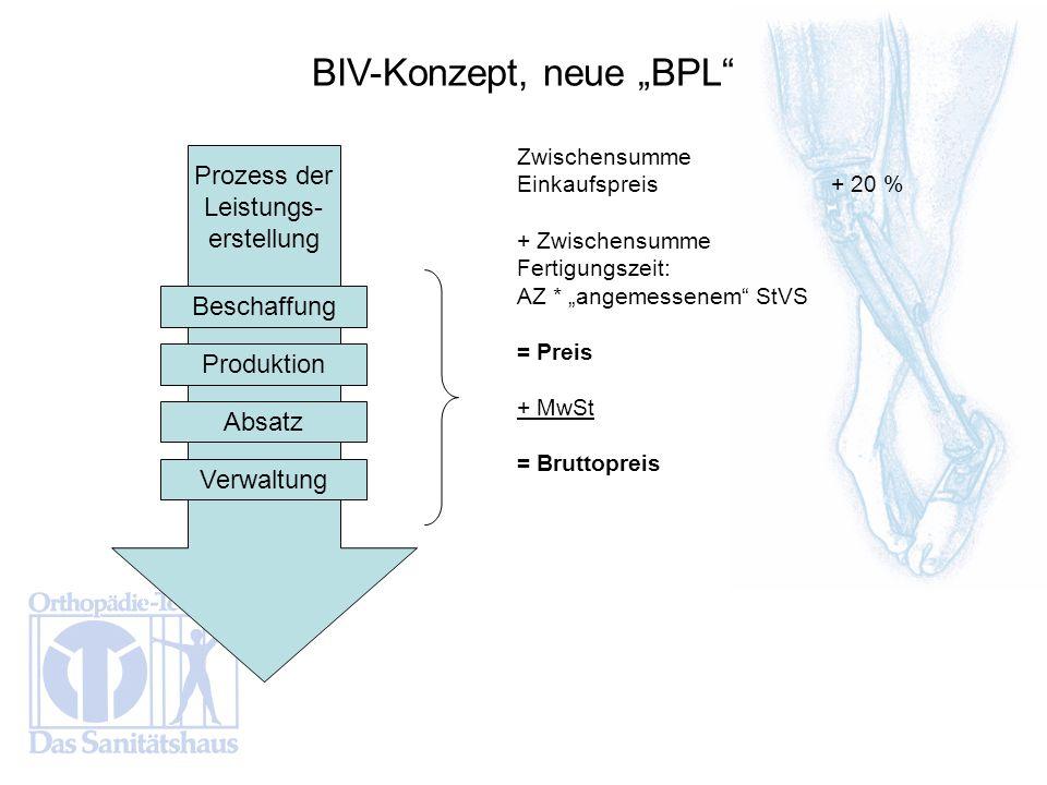 BIV-Konzept, neue BPL Zwischensumme Einkaufspreis + 20 % + Zwischensumme Fertigungszeit: AZ * angemessenem StVS = Preis + MwSt = Bruttopreis Prozess d