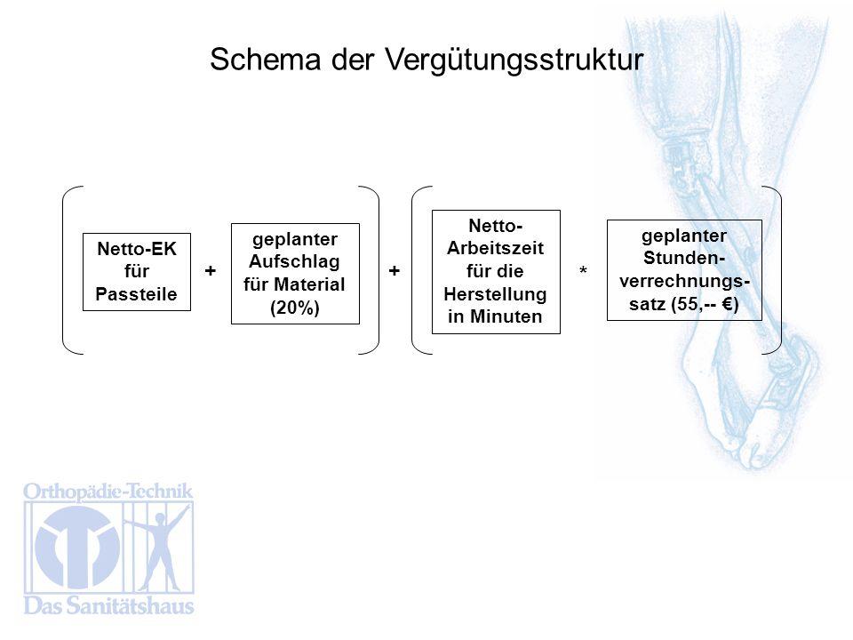 Schema der Vergütungsstruktur Netto-EK für Passteile geplanter Aufschlag für Material (20%) Netto- Arbeitszeit für die Herstellung in Minuten geplante