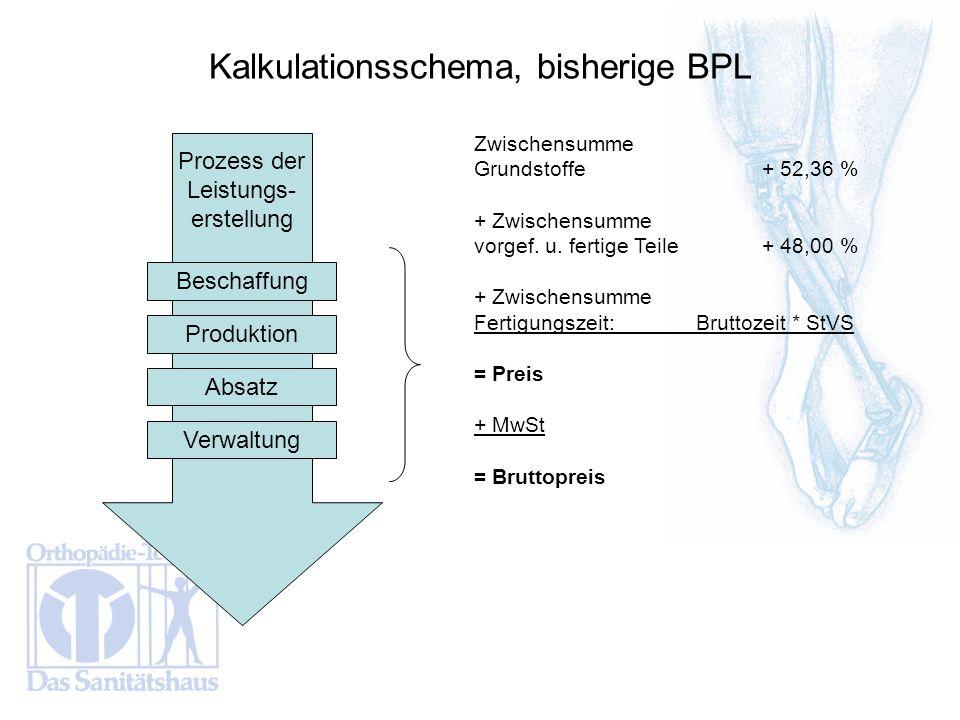 Kalkulationsschema, bisherige BPL Zwischensumme Grundstoffe+ 52,36 % + Zwischensumme vorgef. u. fertige Teile + 48,00 % + Zwischensumme Fertigungszeit