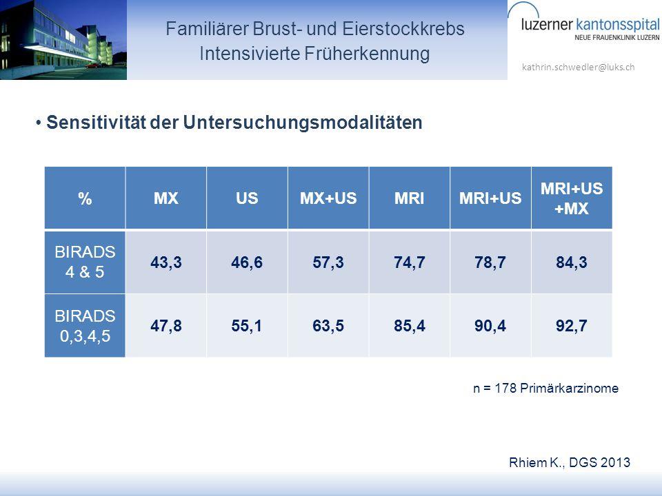 kathrin.schwedler@luks.ch Familiärer Brust- und Eierstockkrebs Intensivierte Früherkennung %MXUSMX+USMRIMRI+US MRI+US +MX BIRADS 4 & 5 43,346,657,374,