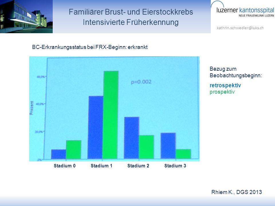 kathrin.schwedler@luks.ch Familiärer Brust- und Eierstockkrebs Intensivierte Früherkennung Bezug zum Beobachtungsbeginn: retrospektiv prospektiv Stadi