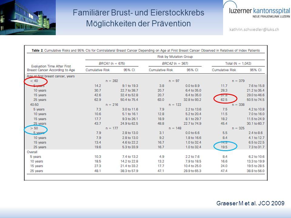 kathrin.schwedler@luks.ch Familiärer Brust- und Eierstockkrebs Möglichkeiten der Prävention Graeser M et al. JCO 2009