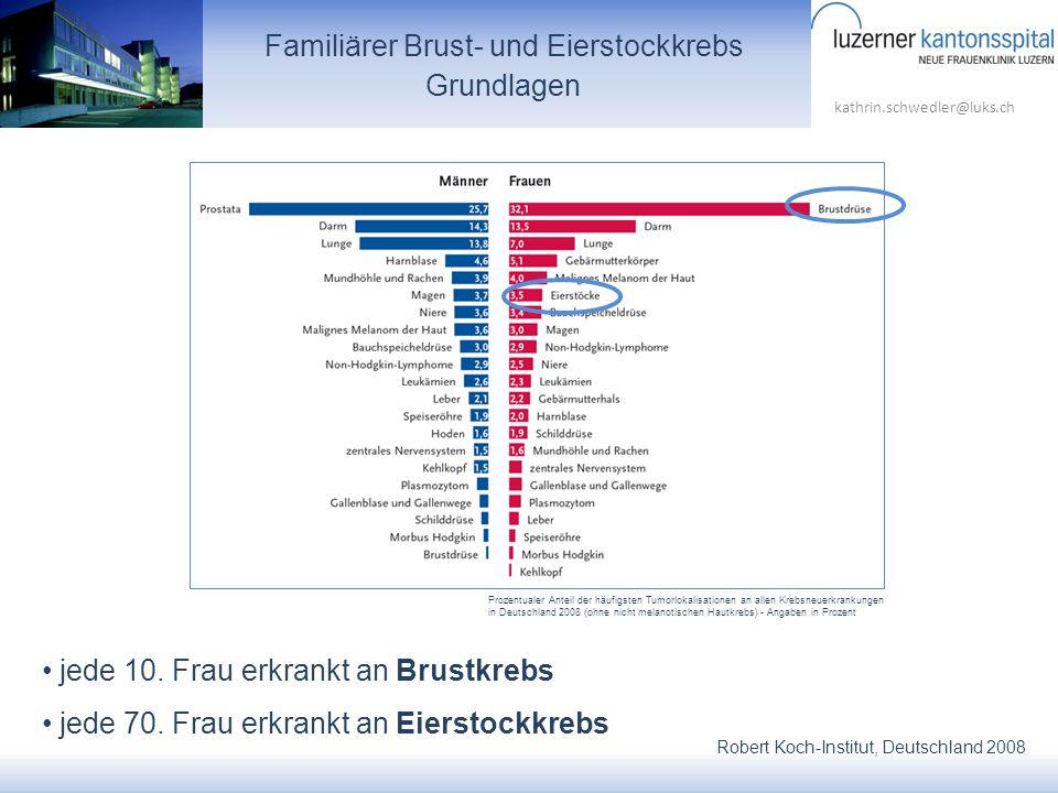 kathrin.schwedler@luks.ch jede 10. Frau erkrankt an Brustkrebs jede 70. Frau erkrankt an Eierstockkrebs Familiärer Brust- und Eierstockkrebs Grundlage