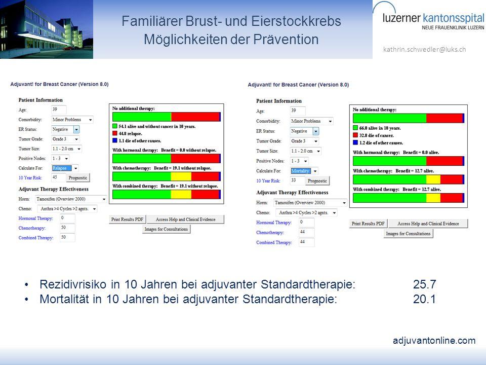 kathrin.schwedler@luks.ch Familiärer Brust- und Eierstockkrebs Möglichkeiten der Prävention Rezidivrisiko in 10 Jahren bei adjuvanter Standardtherapie