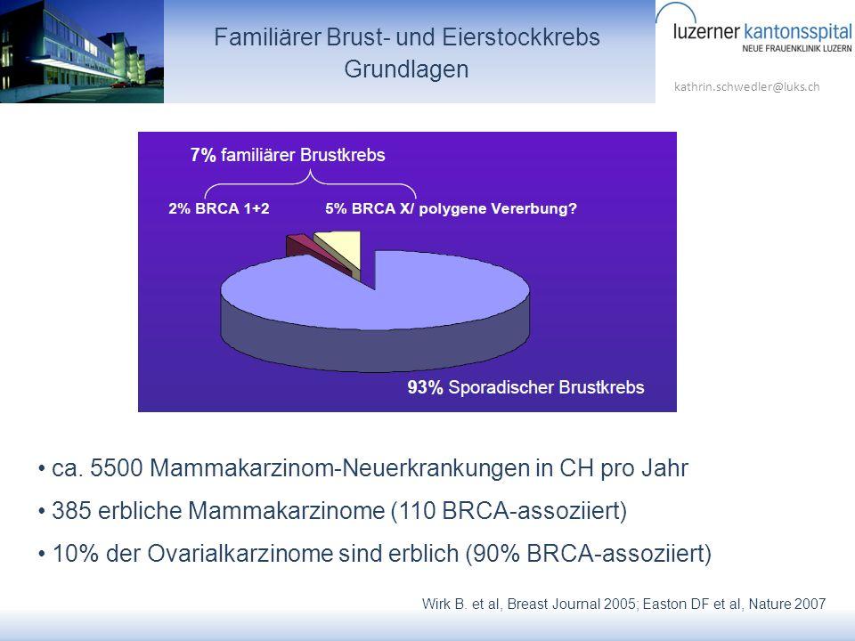 kathrin.schwedler@luks.ch ca. 5500 Mammakarzinom-Neuerkrankungen in CH pro Jahr 385 erbliche Mammakarzinome (110 BRCA-assoziiert) 10% der Ovarialkarzi