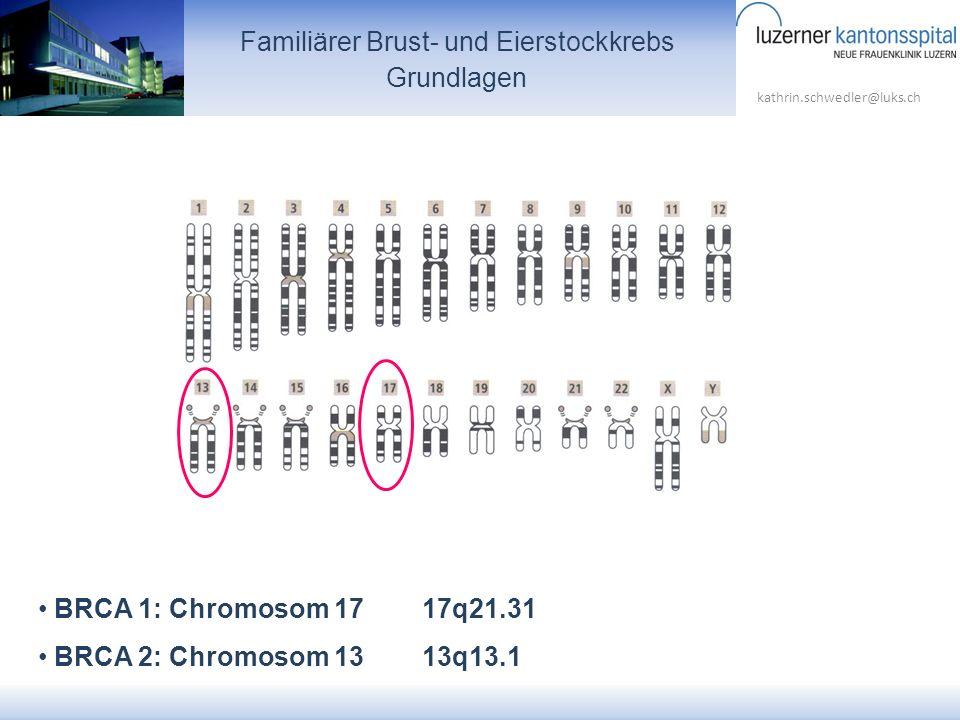 kathrin.schwedler@luks.ch Familiärer Brust- und Eierstockkrebs Grundlagen BRCA 1: Chromosom 1717q21.31 BRCA 2: Chromosom 1313q13.1