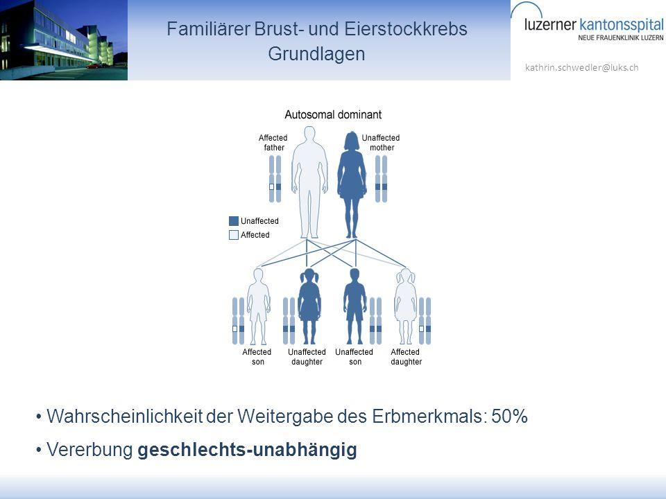 kathrin.schwedler@luks.ch Familiärer Brust- und Eierstockkrebs Grundlagen Wahrscheinlichkeit der Weitergabe des Erbmerkmals: 50% Vererbung geschlechts