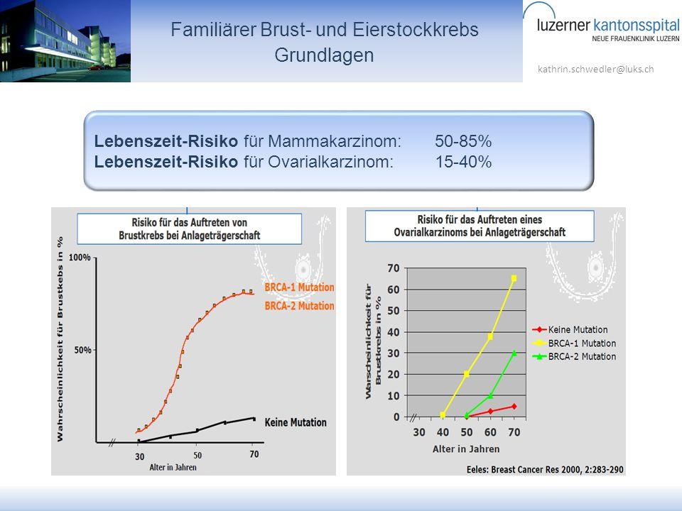 kathrin.schwedler@luks.ch Familiärer Brust- und Eierstockkrebs Grundlagen Lebenszeit-Risiko für Mammakarzinom:50-85% Lebenszeit-Risiko für Ovarialkarz