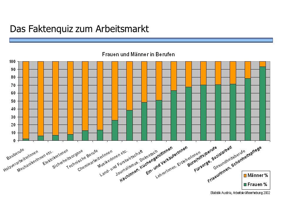 ? B Handel C Musik - Kunstbereich Und wo arbeiten viel mehr Frauen als Männer? Das Faktenquiz zum Arbeitsmarkt A Büroberufe D Gesundheitsberufe