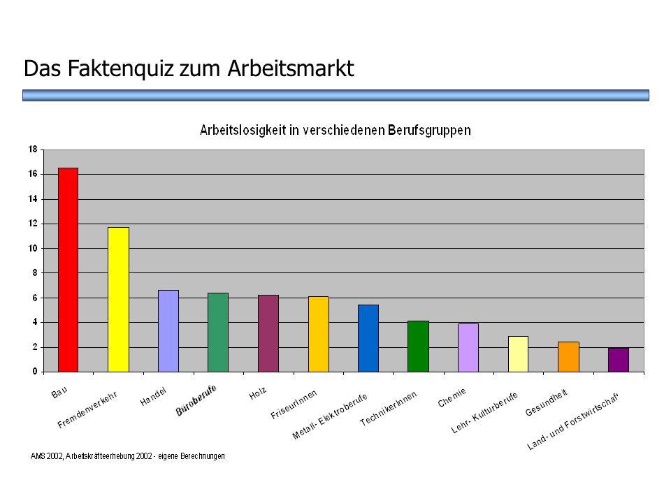 ? A GesundheitswesenB Fremdenverkehr D Handel In welcher Berufsgruppe gibt es die meisten Arbeitslosen? Das Faktenquiz zum Arbeitsmarkt C Bauwesen
