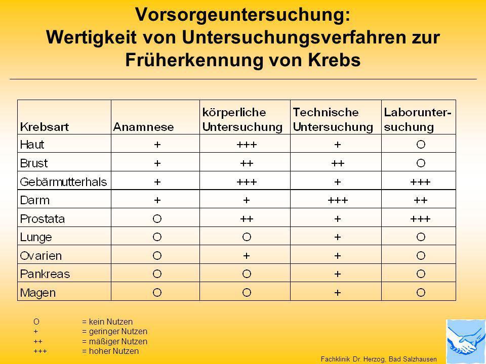 Vorsorgeuntersuchung: Wertigkeit von Untersuchungsverfahren zur Früherkennung von Krebs O = kein Nutzen += geringer Nutzen ++ = mäßiger Nutzen +++ = h