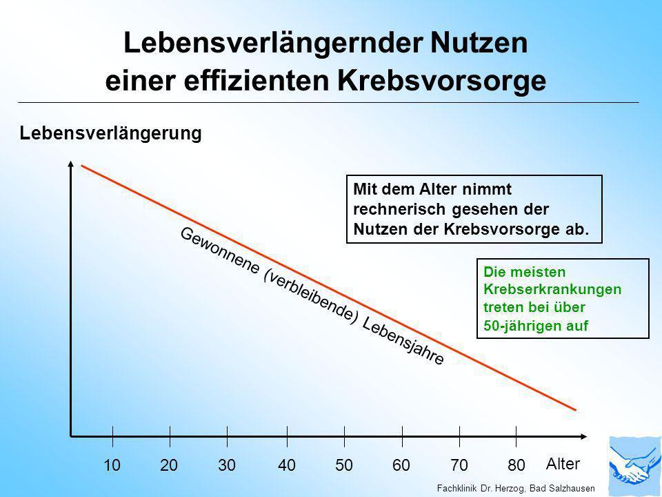 Lebensverlängernder Nutzen einer effizienten Krebsvorsorge 1020304050607080 Alter Lebensverlängerung Mit dem Alter nimmt rechnerisch gesehen der Nutze