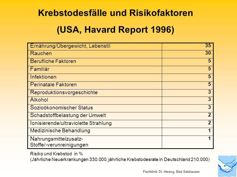 Krebstodesfälle und Risikofaktoren (USA, Havard Report 1996) Risiko und Krebstod in % (Jährliche Neuerkrankungen 330.000, jährliche Krebstodesrate in