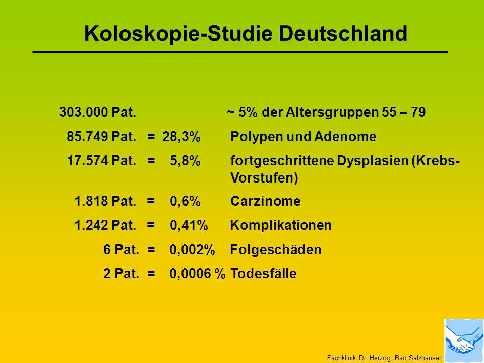 Koloskopie-Studie Deutschland 303.000 Pat. ~ 5% der Altersgruppen 55 – 79 85.749 Pat. = 28,3% Polypen und Adenome 17.574 Pat. = 5,8% fortgeschrittene