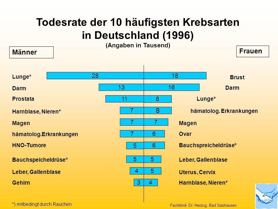 Todesrate der 10 häufigsten Krebsarten in Deutschland (1996) (Angaben in Tausend) 13 7 5 7 Darm HNO-Tumore Uterus, Cervix Bauchspreicheldrüse* hämatol