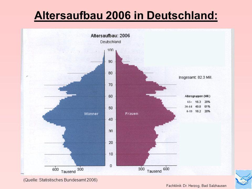 (Quelle: Statistisches Bundesamt 2006) Altersaufbau 2006 in Deutschland: Fachklinik Dr. Herzog, Bad Salzhausen