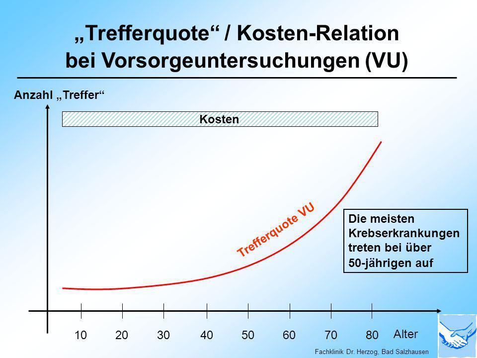 Trefferquote / Kosten-Relation bei Vorsorgeuntersuchungen (VU) Kosten 1020304050607080 Trefferquote VU Alter Fachklinik Dr. Herzog, Bad Salzhausen Anz