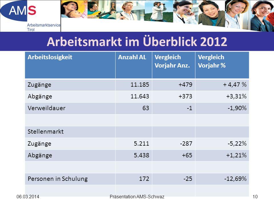 ArbeitslosigkeitAnzahl ALVergleich Vorjahr Anz. Vergleich Vorjahr % Zugänge11.185+479+ 4,47 % Abgänge11.643+373+3,31% Verweildauer63-1,90% Stellenmark