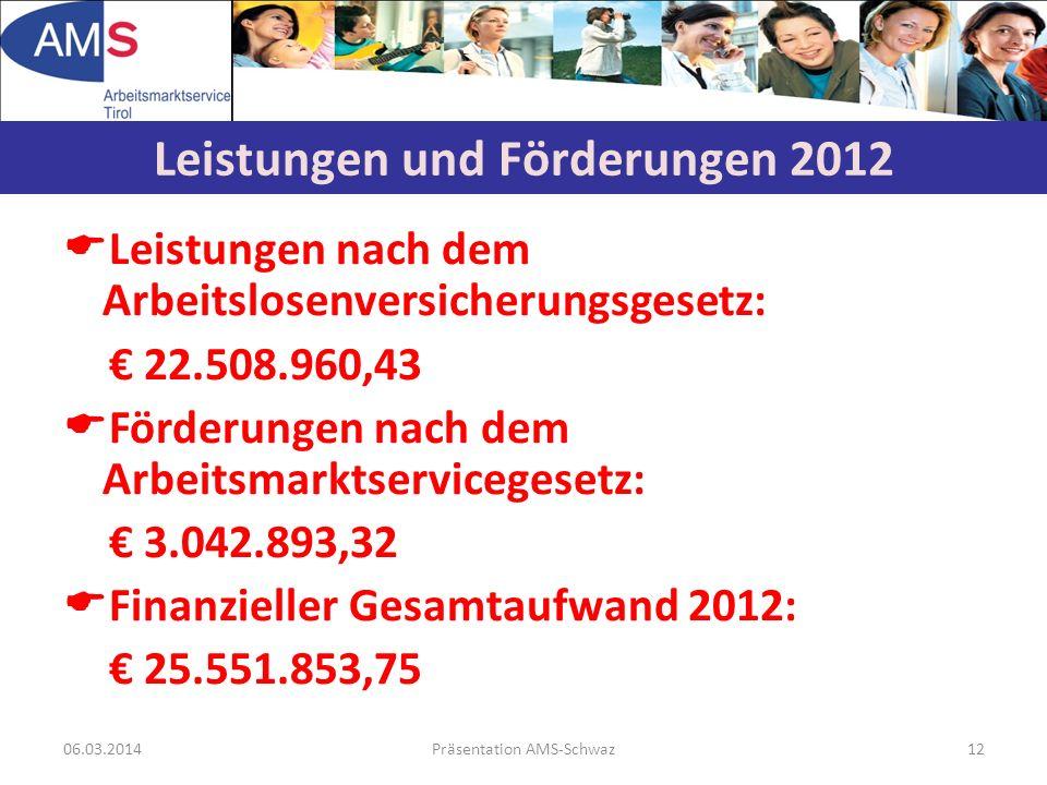 06.03.2014Präsentation AMS-Schwaz12 Leistungen nach dem Arbeitslosenversicherungsgesetz: 22.508.960,43 Förderungen nach dem Arbeitsmarktservicegesetz: 3.042.893,32 Finanzieller Gesamtaufwand 2012: 25.551.853,75 Leistungen und Förderungen 2012
