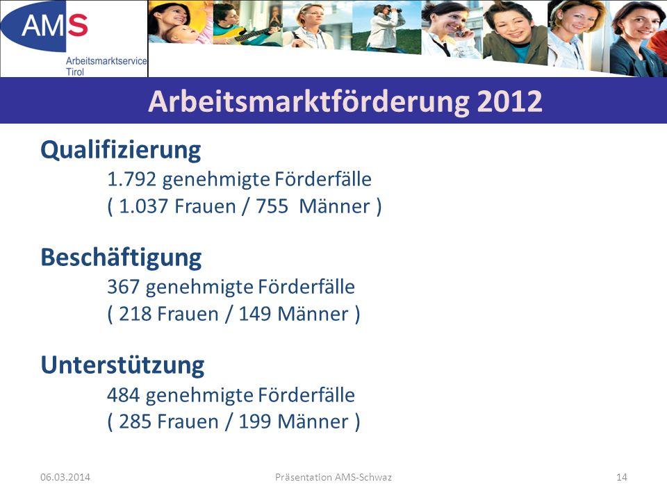 06.03.2014Präsentation AMS-Schwaz14 Qualifizierung 1.792 genehmigte Förderfälle ( 1.037 Frauen / 755 Männer ) Beschäftigung 367 genehmigte Förderfälle ( 218 Frauen / 149 Männer ) Unterstützung 484 genehmigte Förderfälle ( 285 Frauen / 199 Männer ) Arbeitsmarktförderung 2012