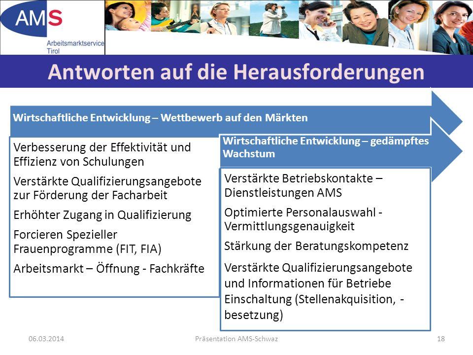 06.03.2014Präsentation AMS-Schwaz18 Antworten auf die Herausforderungen Wirtschaftliche Entwicklung – Wettbewerb auf den Märkten Verbesserung der Effe