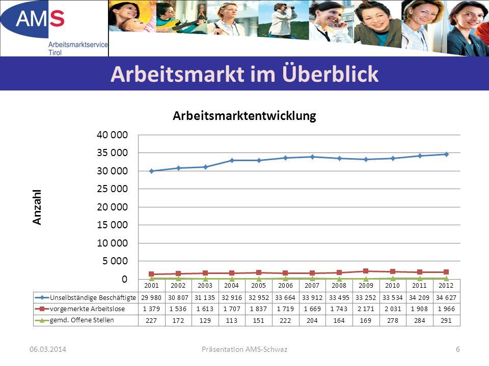 06.03.2014Präsentation AMS-Schwaz6 Arbeitsmarkt im Überblick