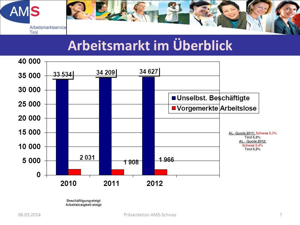 06.03.2014Präsentation AMS-Schwaz7 Arbeitsmarkt im Überblick