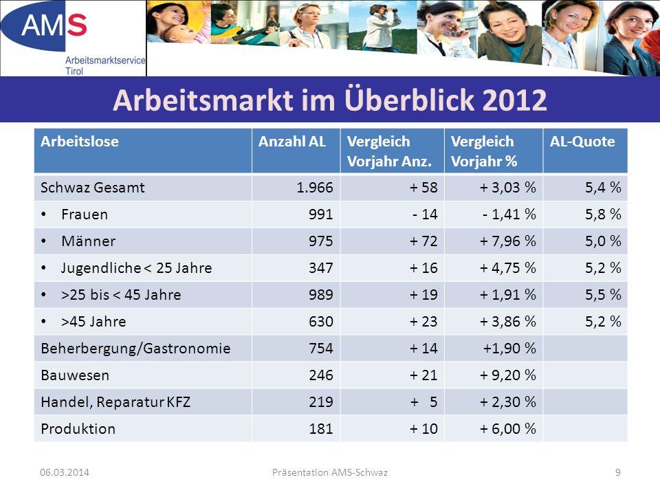ArbeitsloseAnzahl ALVergleich Vorjahr Anz. Vergleich Vorjahr % AL-Quote Schwaz Gesamt1.966+ 58+ 3,03 %5,4 % Frauen991- 14- 1,41 %5,8 % Männer975+ 72+