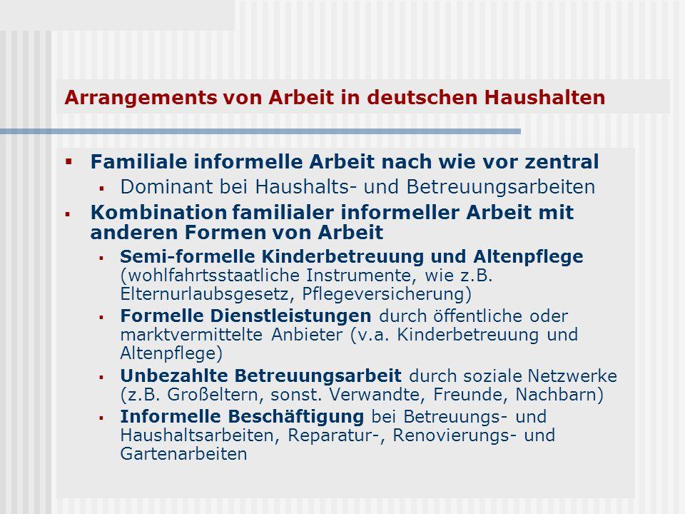 Arrangements von Arbeit in deutschen Haushalten Familiale informelle Arbeit nach wie vor zentral Dominant bei Haushalts- und Betreuungsarbeiten Kombin