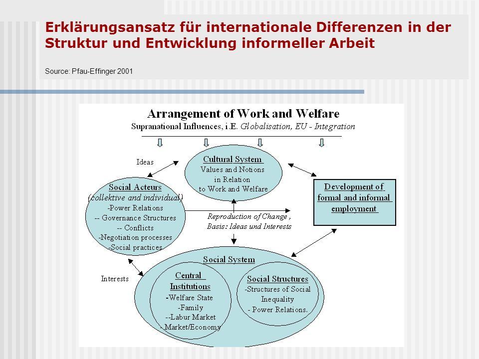 Erklärungsansatz für internationale Differenzen in der Struktur und Entwicklung informeller Arbeit Source: Pfau-Effinger 2001