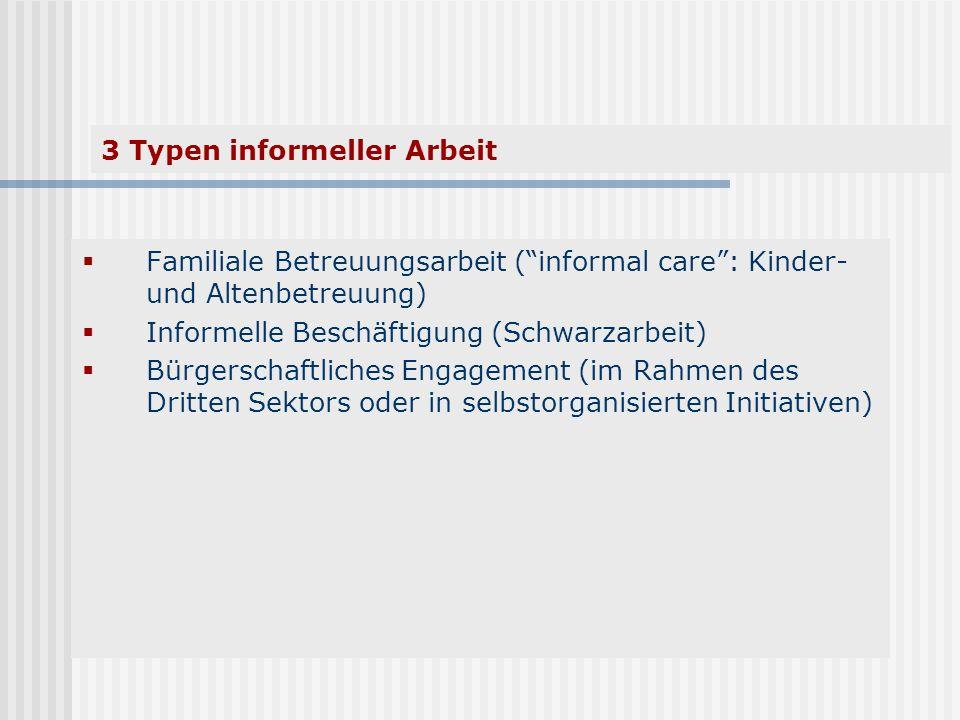 3 Typen informeller Arbeit Familiale Betreuungsarbeit (informal care: Kinder- und Altenbetreuung) Informelle Beschäftigung (Schwarzarbeit) Bürgerschaf