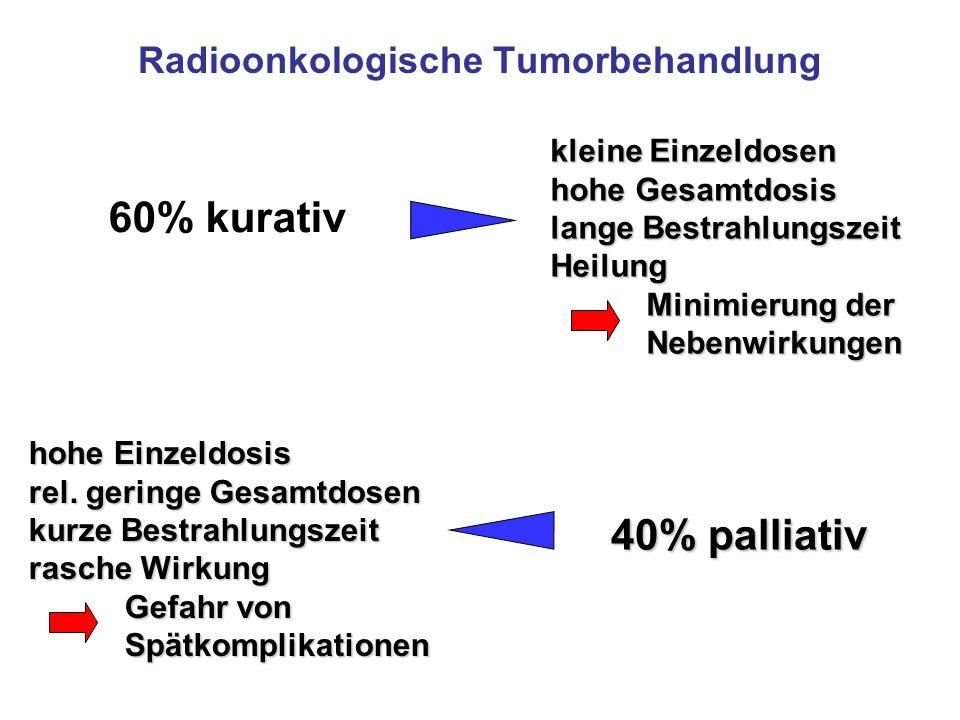 Radioonkologische Tumorbehandlung 60% kurativ kleine Einzeldosen hohe Gesamtdosis lange Bestrahlungszeit Heilung Minimierung der Nebenwirkungen hohe E
