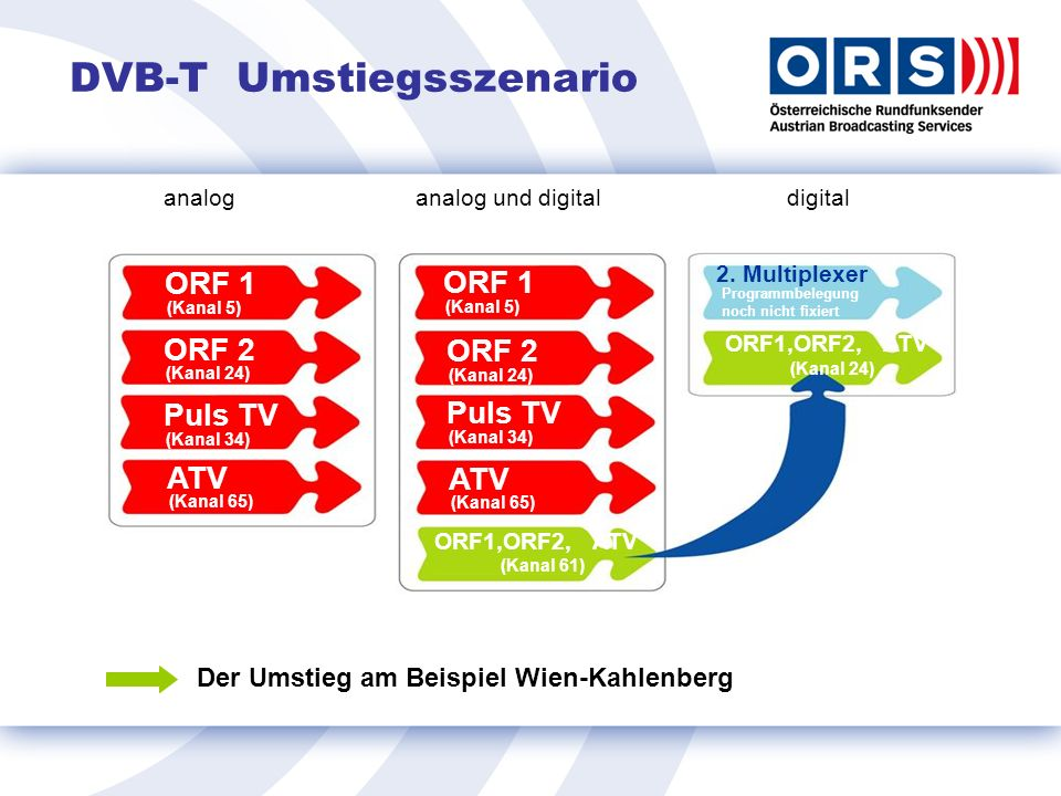 DVB-T Umstiegsszenario (Kanal 5) ORF 1 ORF 2 (Kanal 24) (Kanal 34) Puls TV (Kanal 65) ATV (Kanal 5) ORF 1 ORF 2 (Kanal 24)(Kanal 34) Puls TV (Kanal 65) ATV ORF1,ORF2, ATV (Kanal 61) ORF1,ORF2, ATV (Kanal 24) 2.