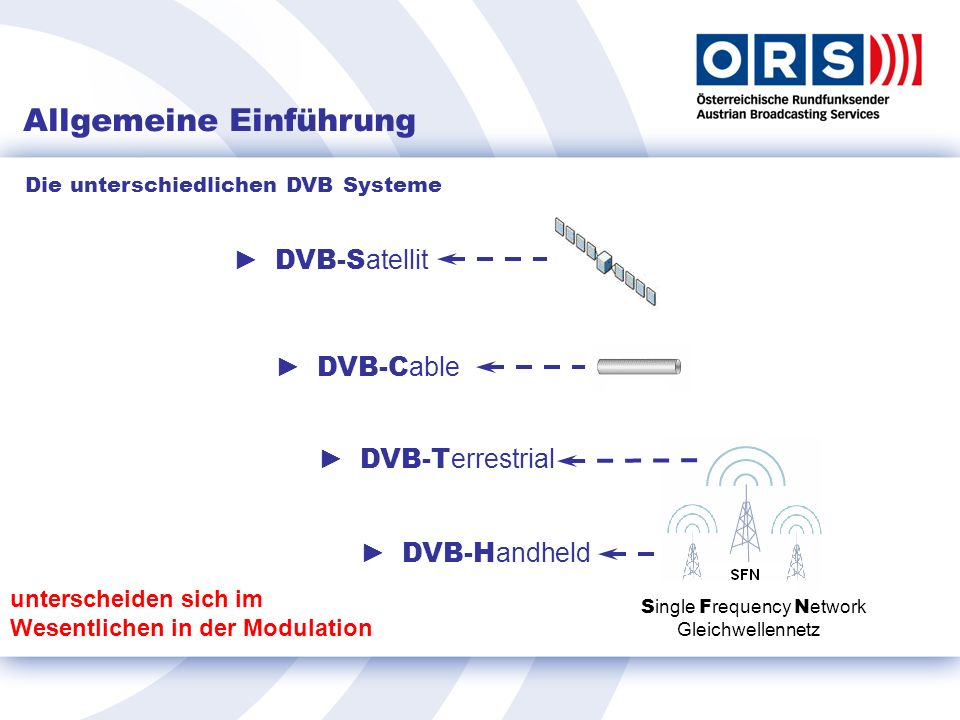 Die unterschiedlichen DVB Systeme DVB-S atellit DVB-C able DVB-T errestrial DVB-H andheld S ingle F requency N etwork Gleichwellennetz unterscheiden sich im Wesentlichen in der Modulation Allgemeine Einführung